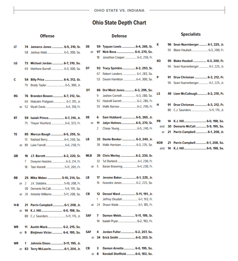 Ohio State Depth Chart At Indiana 2017