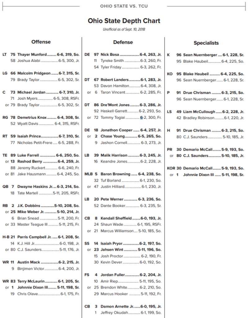 Ohio State Depth Chart Vs Tcu