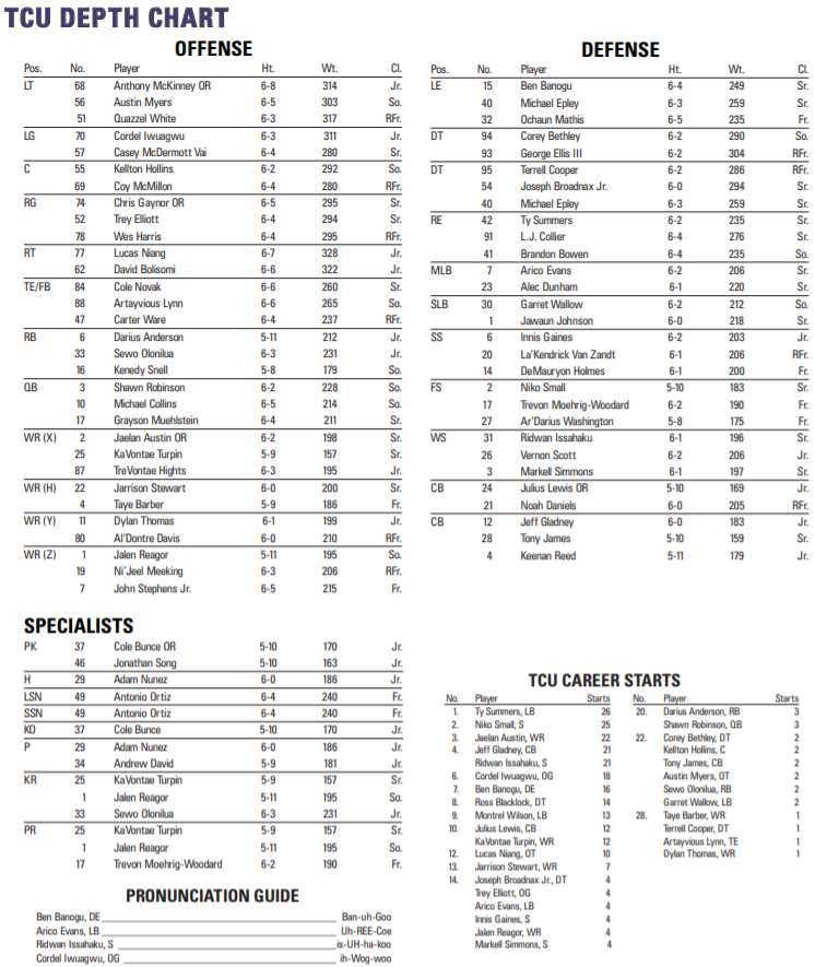 Tcu Depth Chart
