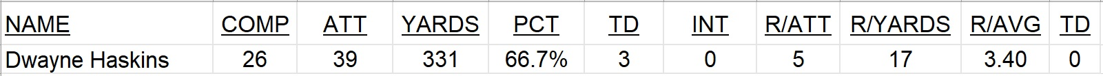 Statistical Projection Ohio State Vs Northwestern Hayes
