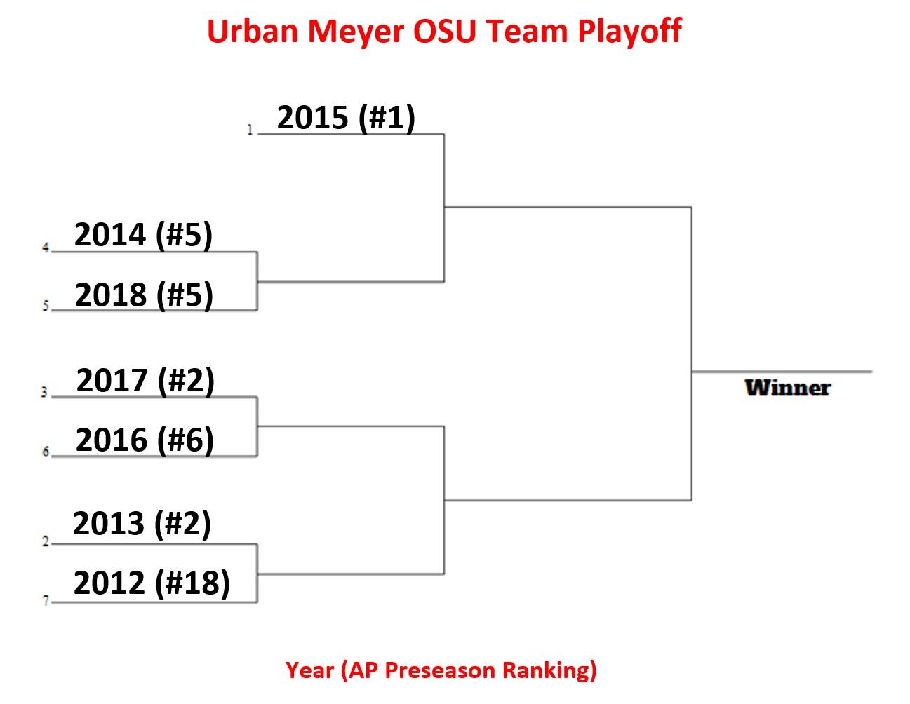 Urban Meyer's 7-Team OSU Playoff   Hayes & Cannon