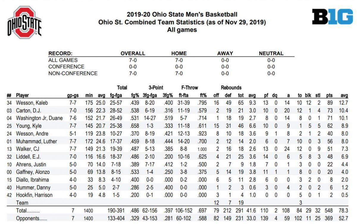 Ohio State basketball vs North Carolina preview